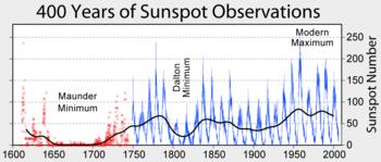 Solfläckskurva